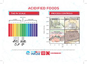 Acidified Foods Card